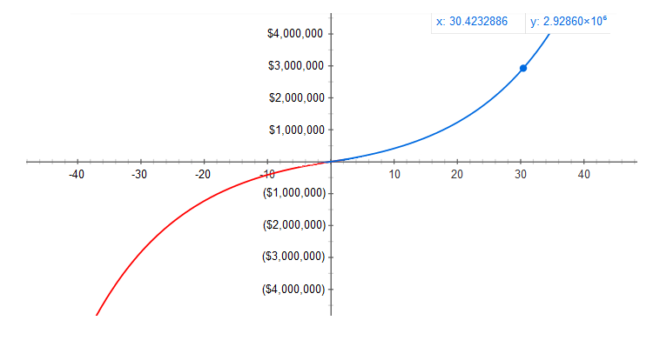 Compounding of $2500 per month invested (blue) vs. debt (red) at a 7% annual rate